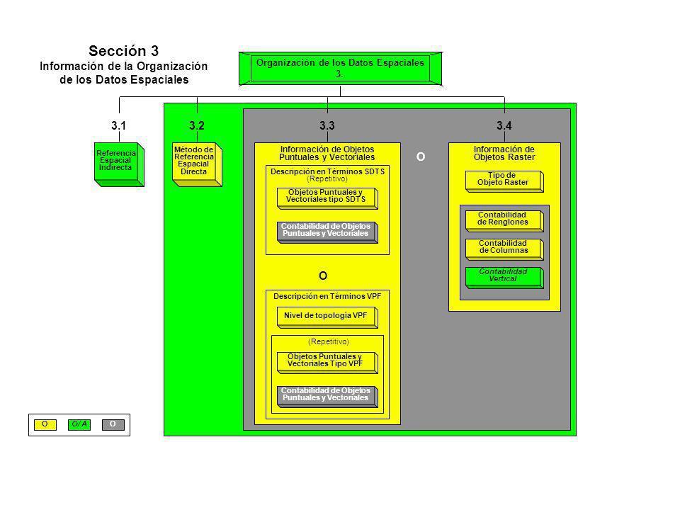 Referencia Espacial Indirecta 3.1 O Método de Referencia Espacial Directa 3.2 Información de Objetos Puntuales y Vectoriales Descripción en Términos S