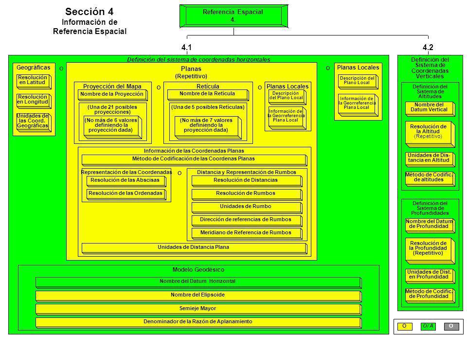 Definición del Sistema de Coordenadas Verticales Definición del sistema de coordenadas horizontales O Geográficas Resolución en Latitud Resolución en