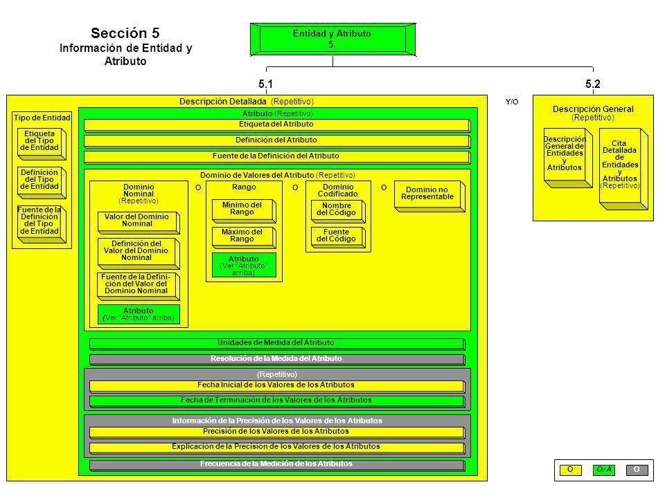 Descripción Detallada (Repetitivo) 5.15.2 Tipo de Entidad Etiqueta del Tipo de Entidad Definición del Tipo de Entidad Fuente de la Definición del Tipo