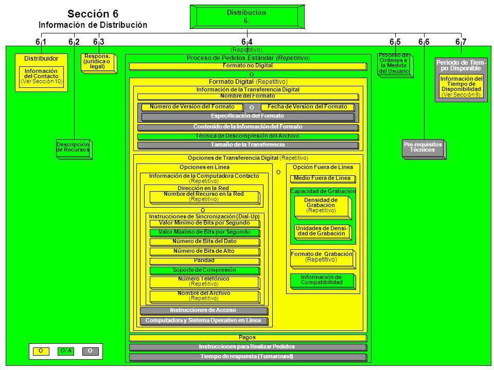 Distribución 6. 6.1 Distribuidor Información del Contacto (Ver Sección 10) Proceso de Pedidos Estándar (Repetitivo) Formato no Digital O Formato Digit