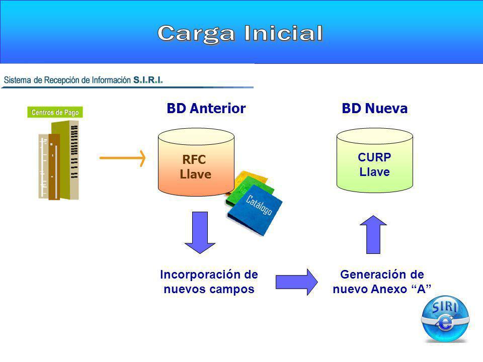 CARGA INICIAL RFC Llave BD Anterior Incorporación de nuevos campos Generación de nuevo Anexo A CURP Llave BD Nueva