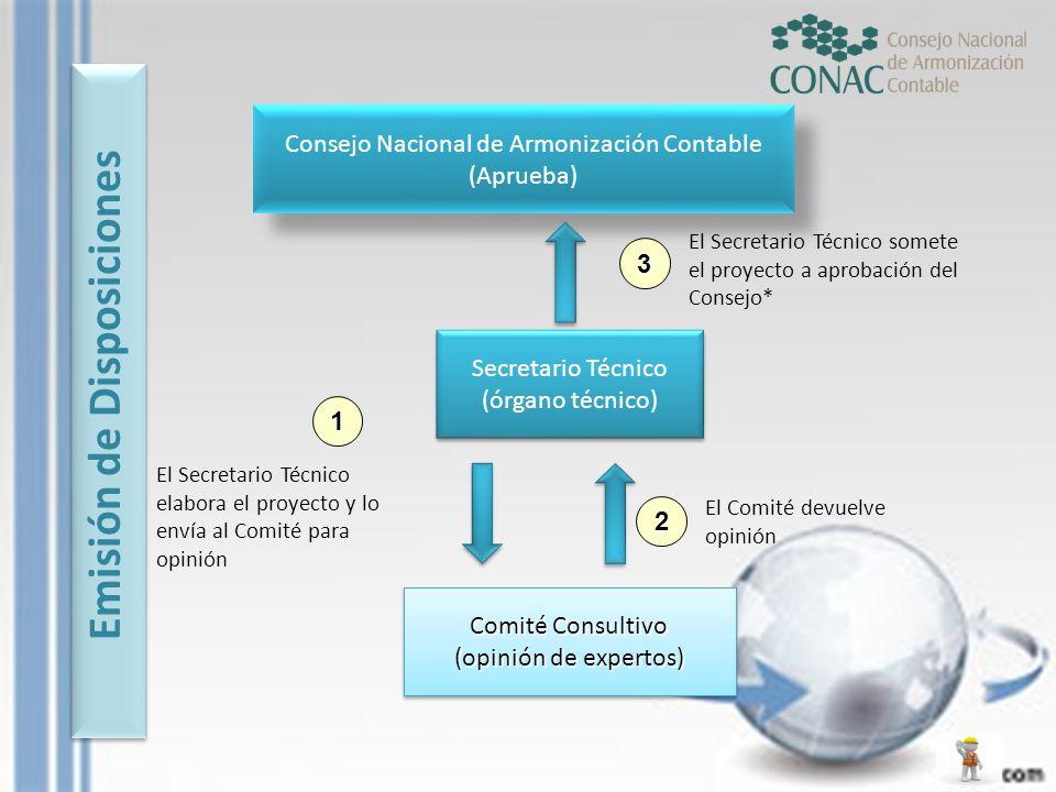 Emisión de Disposiciones Consejo Nacional de Armonización Contable (Aprueba) Consejo Nacional de Armonización Contable (Aprueba) Secretario Técnico (ó