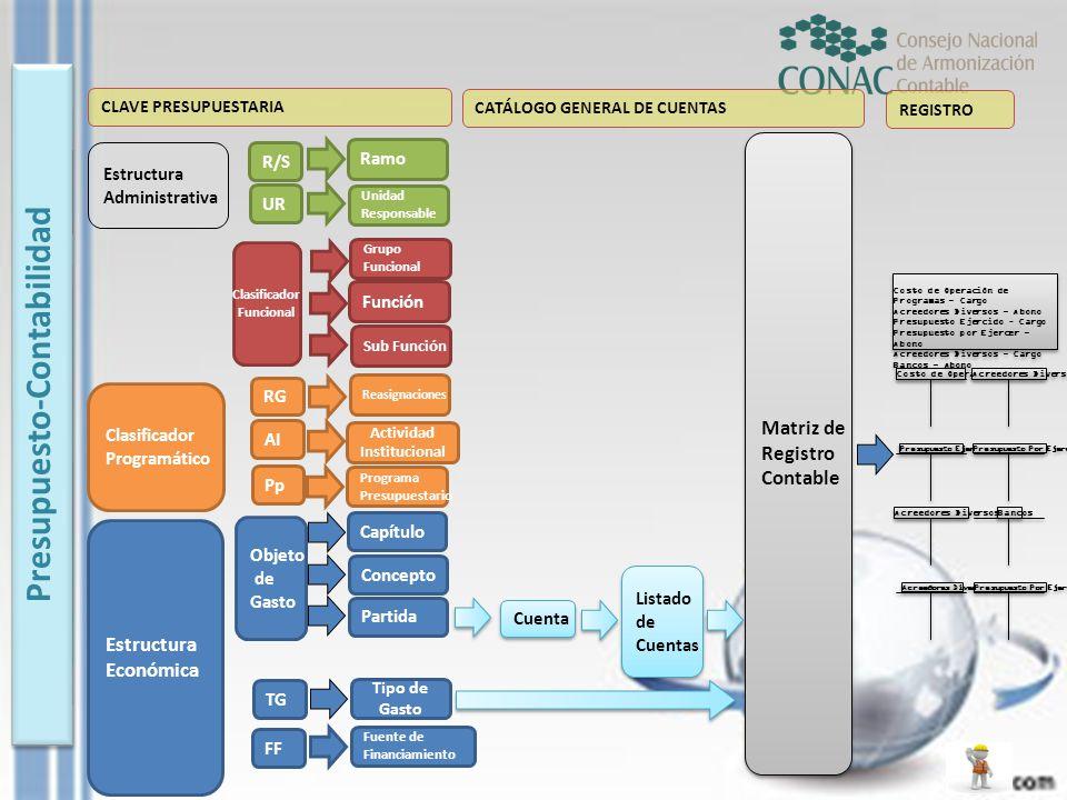 Presupuesto-Contabilidad CLAVE PRESUPUESTARIA Estructura Administrativa R/S UR Clasificador Programático Clasificador Funcional RG AI Pp Estructura Ec
