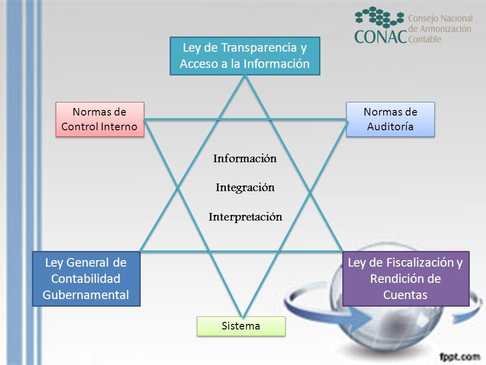 Ley General de Contabilidad Gubernamental Ley de Transparencia y Acceso a la Información Ley de Fiscalización y Rendición de Cuentas Normas de Control