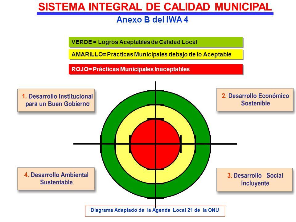 SISTEMA INTEGRAL DE CALIDAD MUNICIPAL Anexo B del IWA 4 Diagrama Adaptado de la Agenda Local 21 de la ONU VERDE = Logros Aceptables de Calidad Local A
