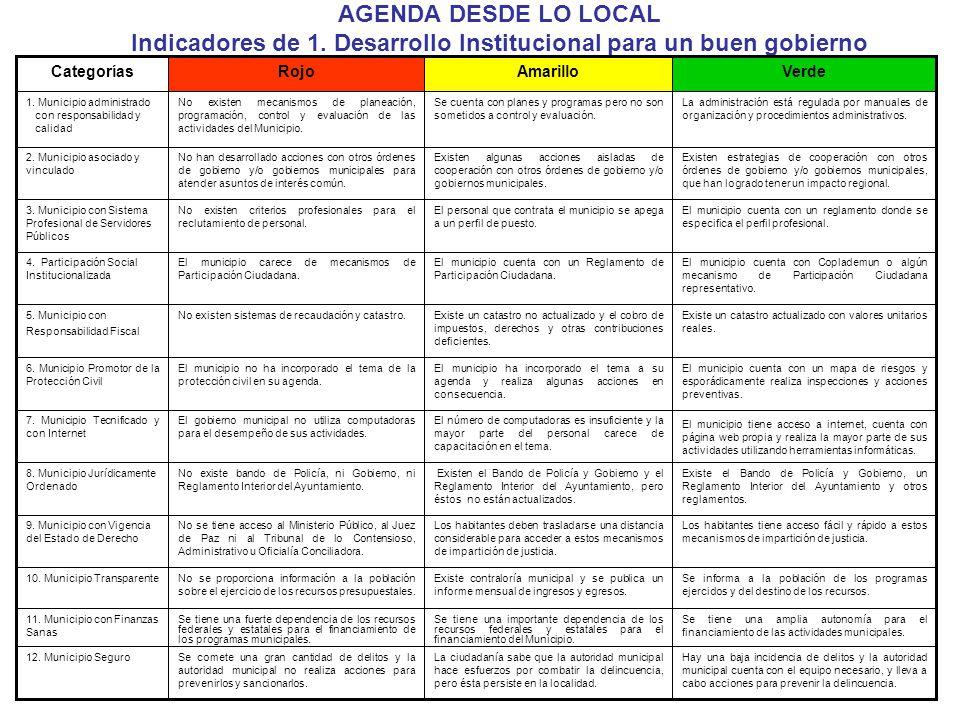 AGENDA DESDE LO LOCAL Indicadores de 1. Desarrollo Institucional para un buen gobierno Se tiene una amplia autonomía para el financiamiento de las act