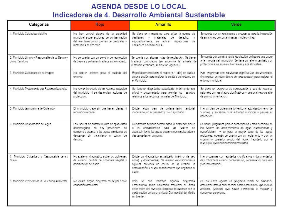 AGENDA DESDE LO LOCAL Indicadores de 4. Desarrollo Ambiental Sustentable Hay programas con resultados significativos y documentados de control de la e