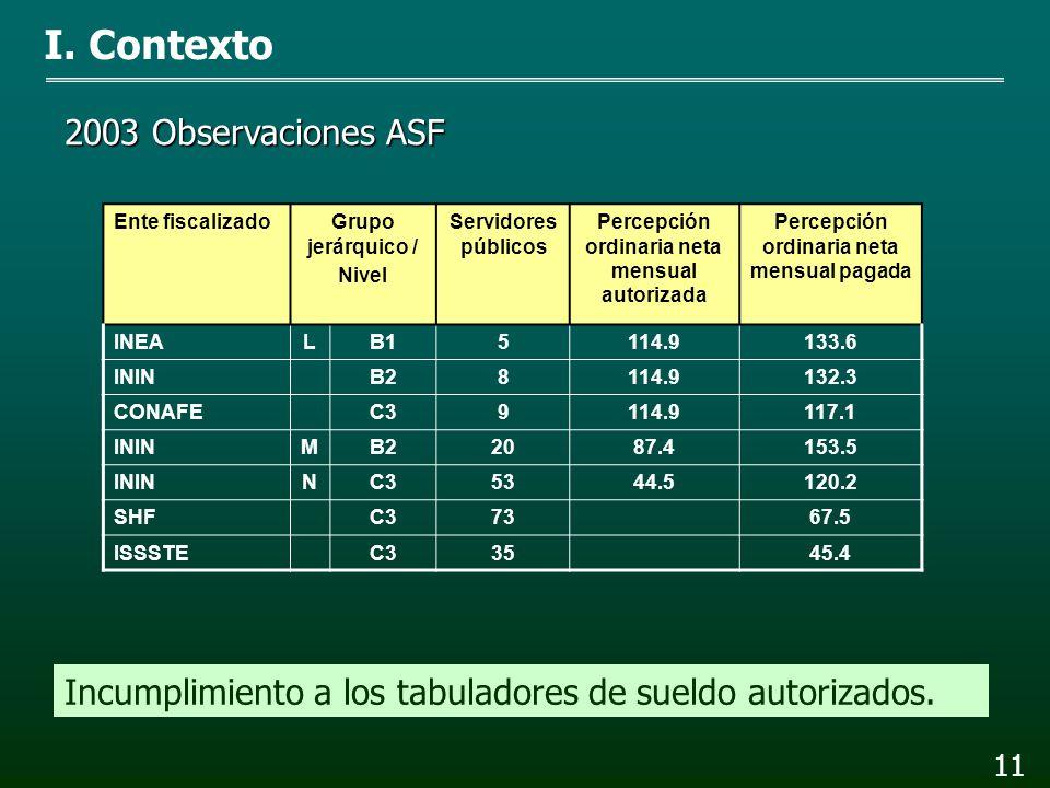 10 Ente auditadoServidores públicos Percepción ordinaria neta mensual pagada % en que superan la percepción del Presidente Presidente de la República 1162.5 ISSSTE1208.528.3 6165.72.0 ININ1178.710.0 PROFEPA1176.38.5 2003 Observaciones ASF Remuneraciones pagadas superiores a la del Titular del Ejecutivo.
