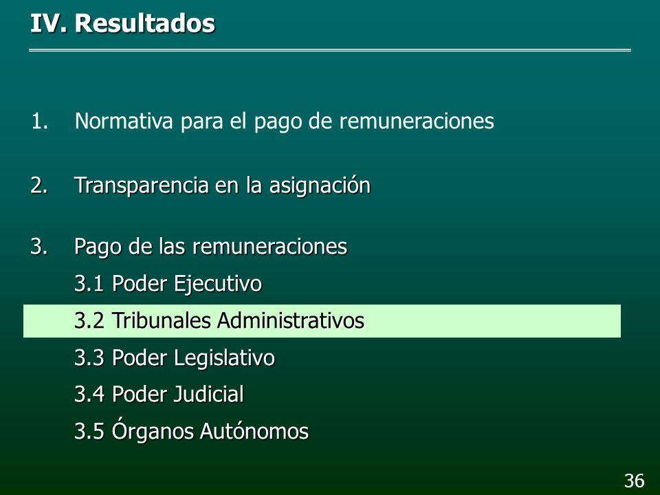 Entidad Servidores públicos identificados en la muestra Gasto que representa (miles de pesos) 8268.6 41,963.6 Total 122,232.2 R 2 LFPRH y PEF: Las con