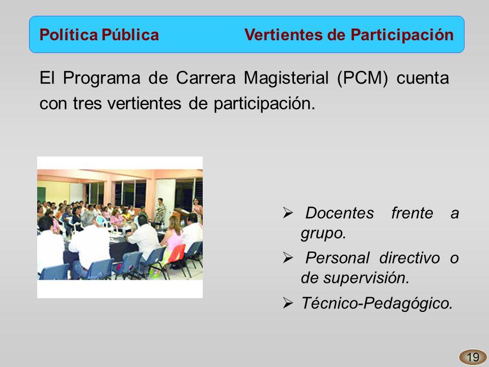 Política Pública Vertientes de Participación El Programa de Carrera Magisterial (PCM) cuenta con tres vertientes de participación.