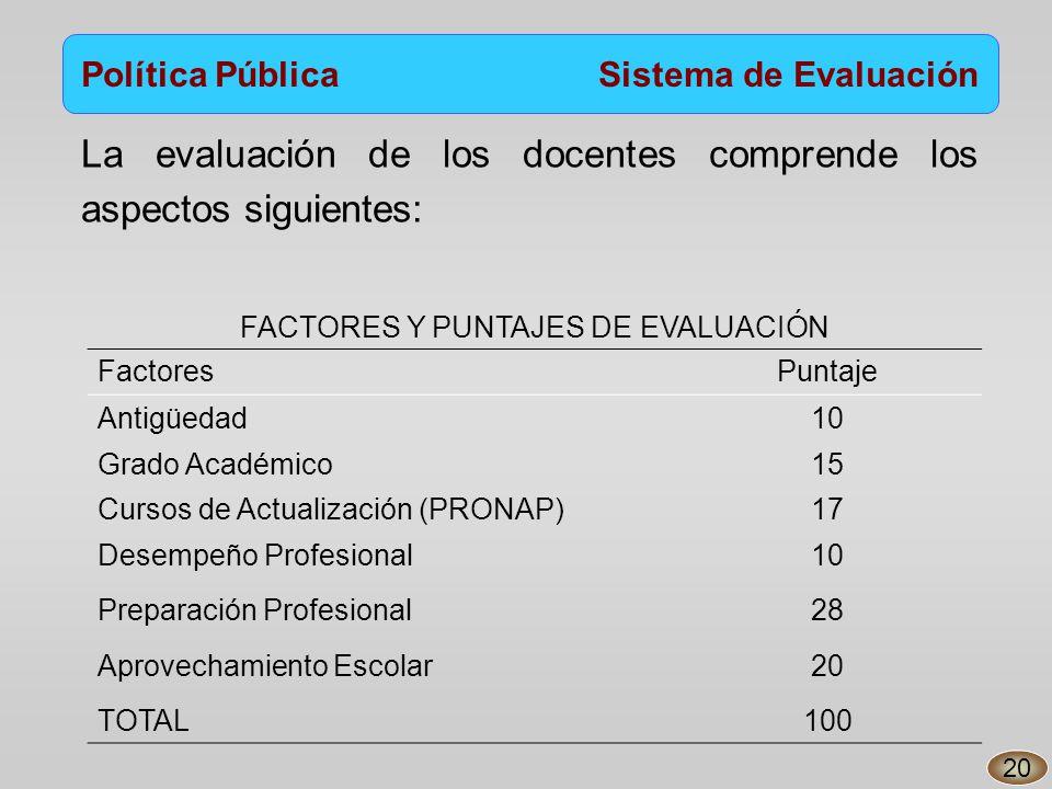 Política Pública Sistema de Evaluación La evaluación de los docentes comprende los aspectos siguientes: FACTORES Y PUNTAJES DE EVALUACIÓN FactoresPuntaje Antigüedad10 Grado Académico15 Cursos de Actualización (PRONAP)17 Desempeño Profesional10 Preparación Profesional28 Aprovechamiento Escolar20 TOTAL100 20