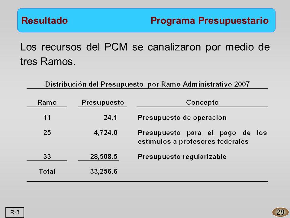 Los recursos del PCM se canalizaron por medio de tres Ramos.