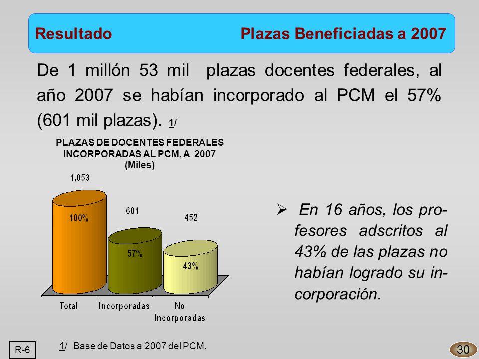 De 1 millón 53 mil plazas docentes federales, al año 2007 se habían incorporado al PCM el 57% (601 mil plazas).