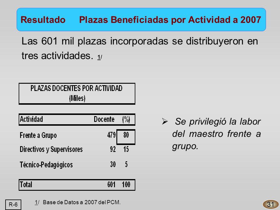 Las 601 mil plazas incorporadas se distribuyeron en tres actividades.