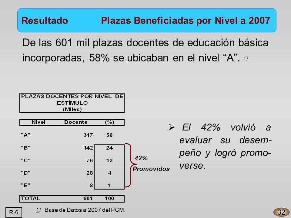 De las 601 mil plazas docentes de educación básica incorporadas, 58% se ubicaban en el nivel A.