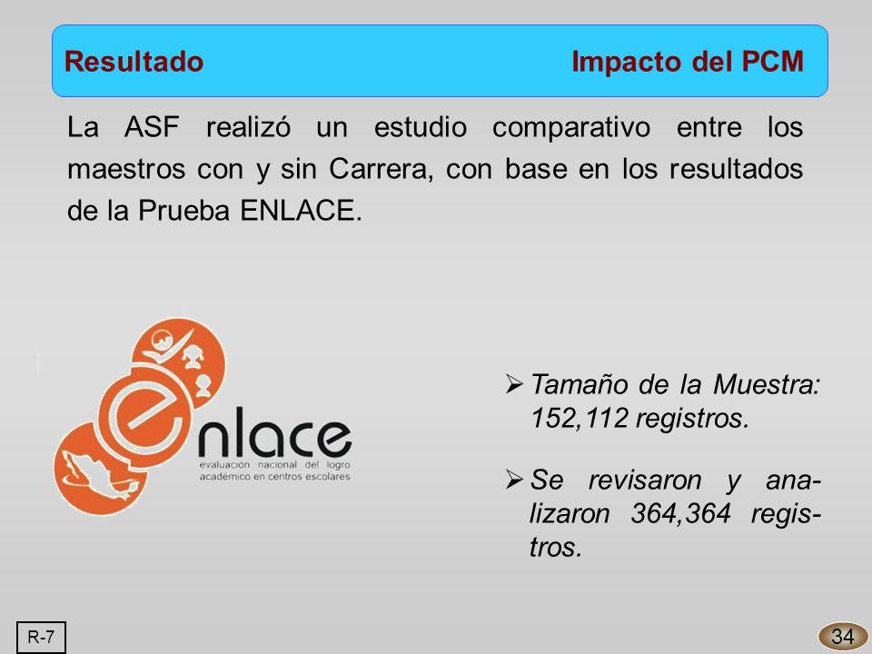 La ASF realizó un estudio comparativo entre los maestros con y sin Carrera, con base en los resultados de la Prueba ENLACE.