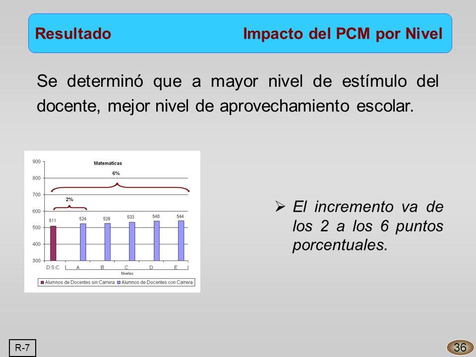 Resultado Impacto del PCM por Nivel 36 Se determinó que a mayor nivel de estímulo del docente, mejor nivel de aprovechamiento escolar.