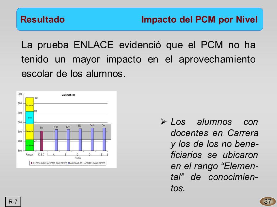 Resultado Impacto del PCM por Nivel 37 La prueba ENLACE evidenció que el PCM no ha tenido un mayor impacto en el aprovechamiento escolar de los alumnos.