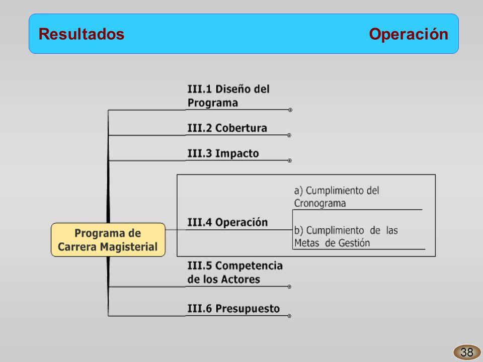 Resultados Operación 38