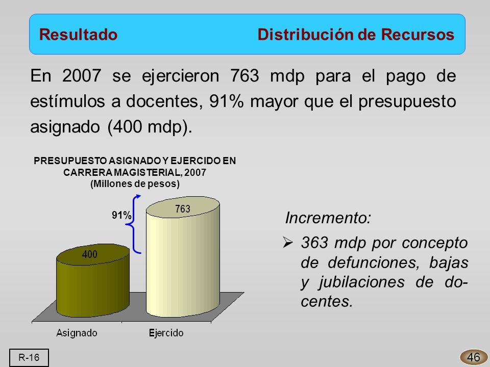 En 2007 se ejercieron 763 mdp para el pago de estímulos a docentes, 91% mayor que el presupuesto asignado (400 mdp).