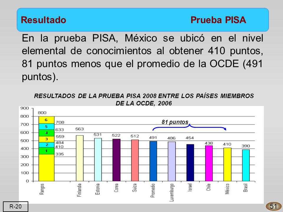 Resultado Prueba PISA En la prueba PISA, México se ubicó en el nivel elemental de conocimientos al obtener 410 puntos, 81 puntos menos que el promedio de la OCDE (491 puntos).