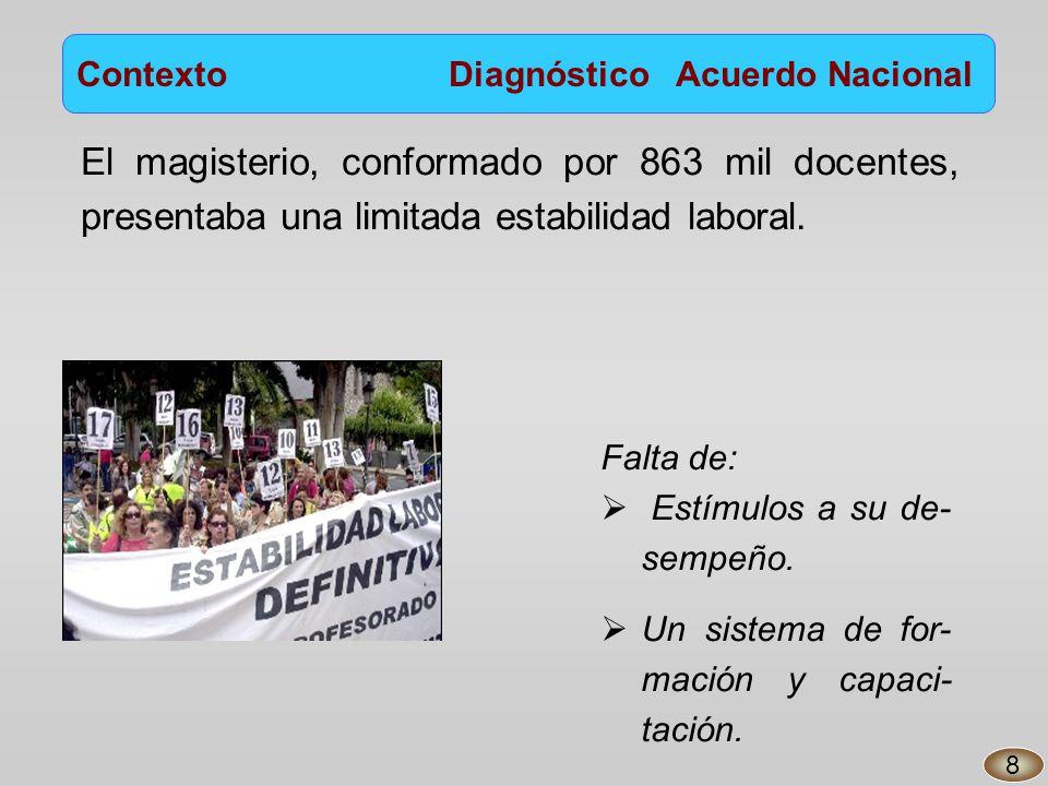 Contexto Diagnóstico Acuerdo Nacional 8 Falta de: Estímulos a su de- sempeño.