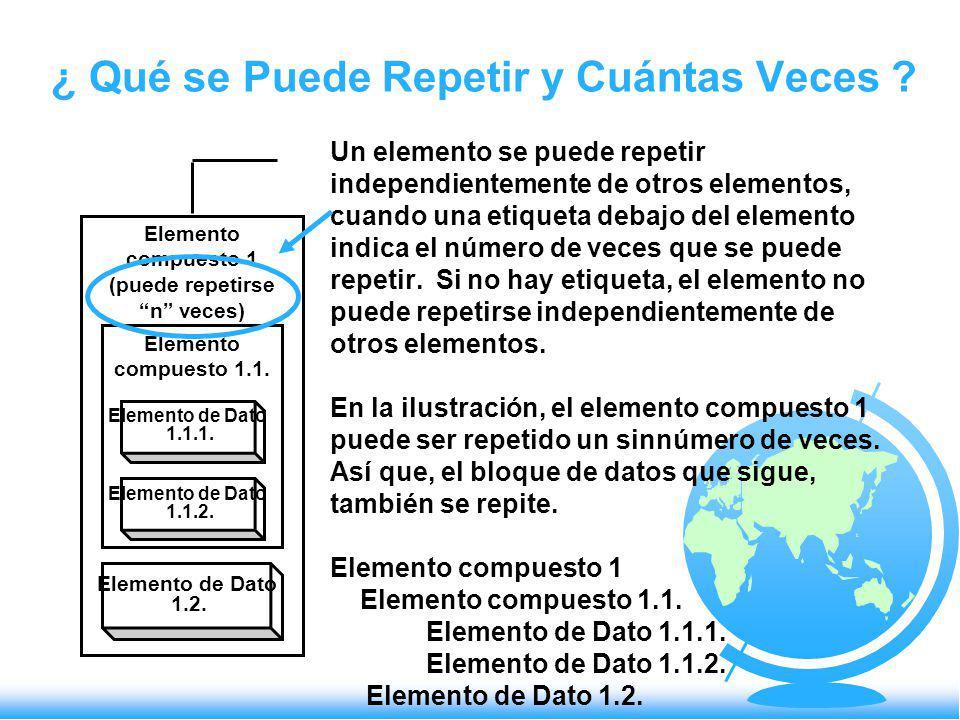 Elemento compuesto 1 (puede repetirse n veces) Elemento compuesto 1.1. Elemento de Dato 1.1.1. Elemento de Dato 1.1.2. Elemento de Dato 1.2. Un elemen