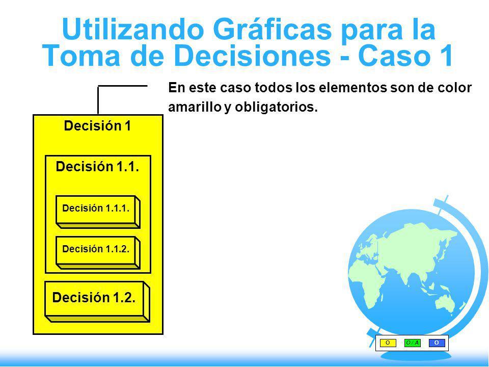 Utilizando Gráficas para la Toma de Decisiones - Caso 1 En este caso todos los elementos son de color amarillo y obligatorios. OO / AO Decisión 1 Deci