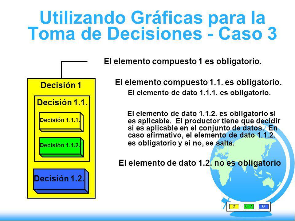 Utilizando Gráficas para la Toma de Decisiones - Caso 3 El elemento compuesto 1 es obligatorio. El elemento compuesto 1.1. es obligatorio. El elemento