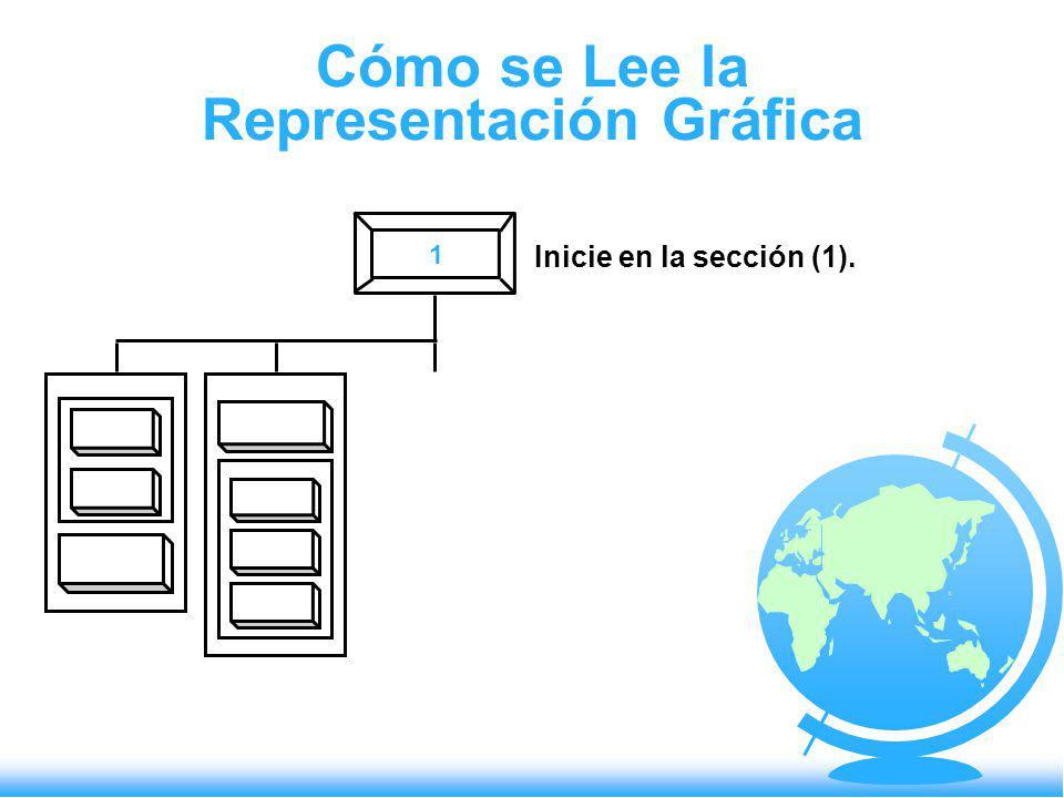 Cómo se Lee la Representación Gráfica 1 Inicie en la sección (1).