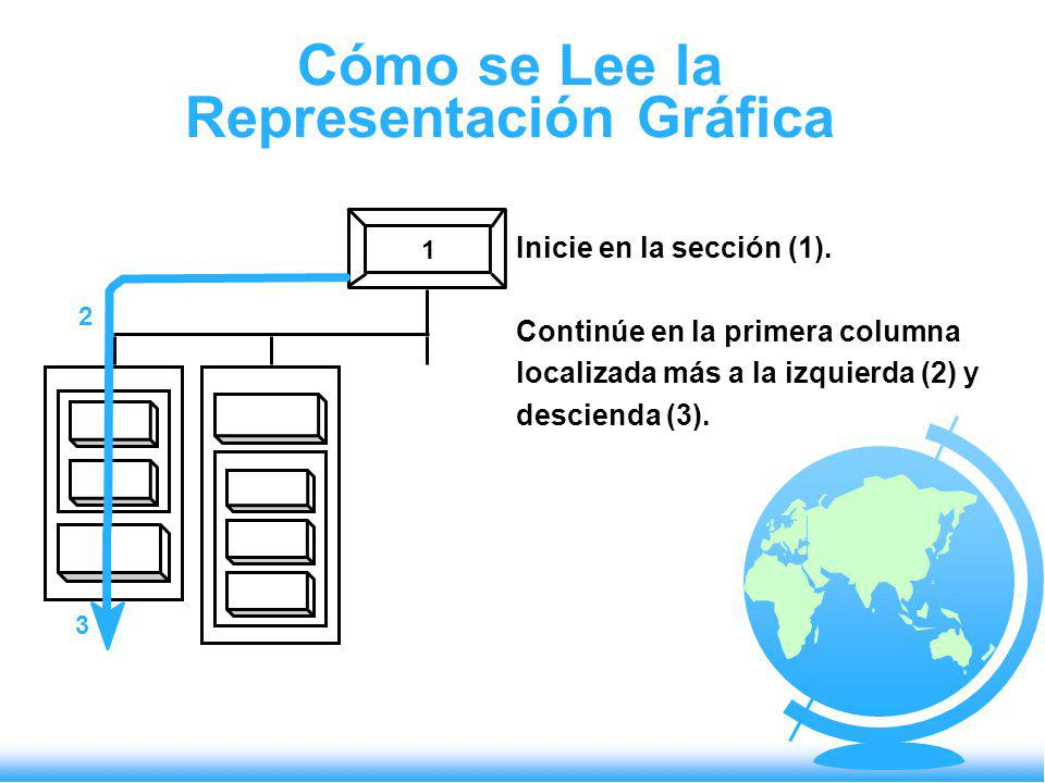 Cómo se Lee la Representación Gráfica 3 2 1 Inicie en la sección (1). Continúe en la primera columna localizada más a la izquierda (2) y descienda (3)