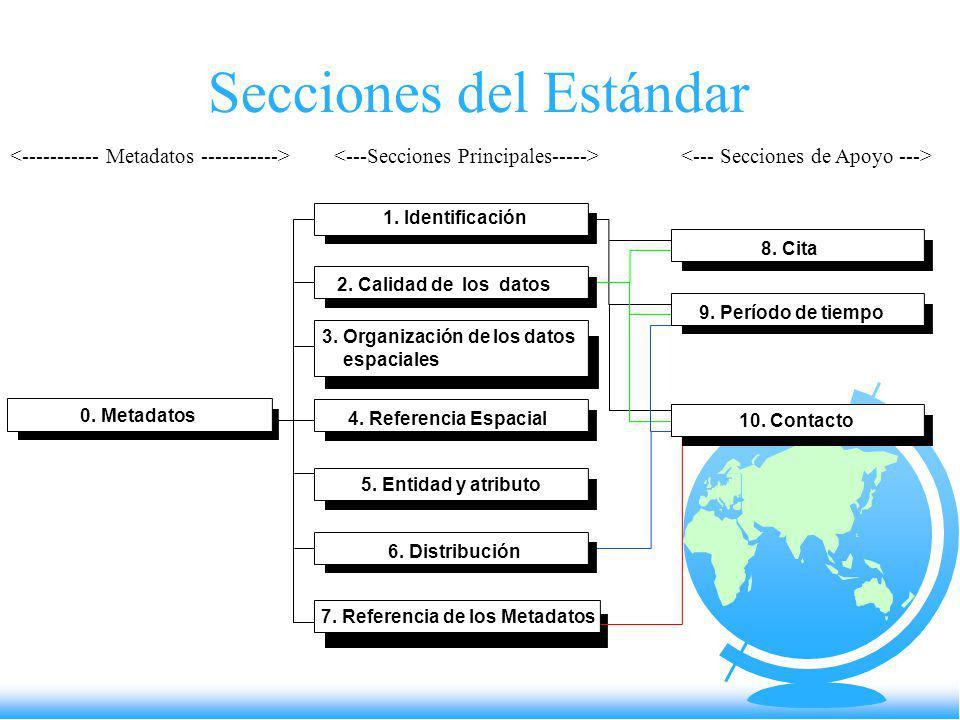 Secciones del Estándar 0. Metadatos 1. Identificación 2. Calidad de los datos 4. Referencia Espacial 5. Entidad y atributo 6. Distribución 7. Referenc
