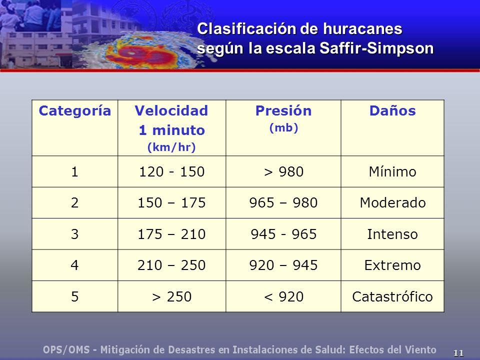 11 Clasificación de huracanes según la escala Saffir-Simpson CategoríaVelocidad 1 minuto (km/hr) Presión (mb) Daños 1120 - 150> 980Mínimo 2150 – 175965 – 980Moderado 3175 – 210945 - 965Intenso 4210 – 250920 – 945Extremo 5> 250< 920Catastrófico
