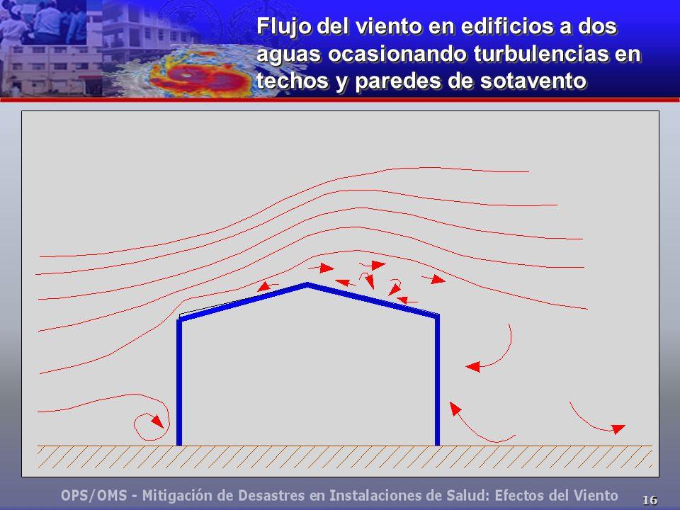16 Flujo del viento en edificios a dos aguas ocasionando turbulencias en techos y paredes de sotavento