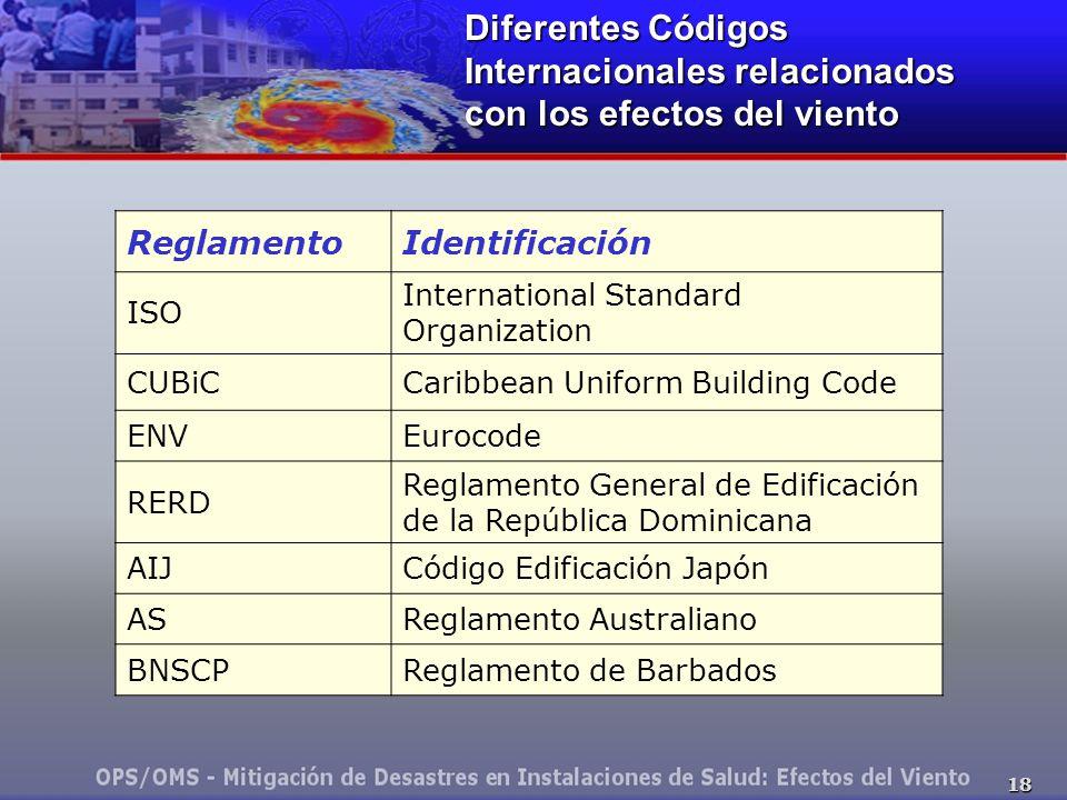 18 Diferentes Códigos Internacionales relacionados con los efectos del viento ReglamentoIdentificación ISO International Standard Organization CUBiCCaribbean Uniform Building Code ENVEurocode RERD Reglamento General de Edificación de la República Dominicana AIJCódigo Edificación Japón ASReglamento Australiano BNSCPReglamento de Barbados