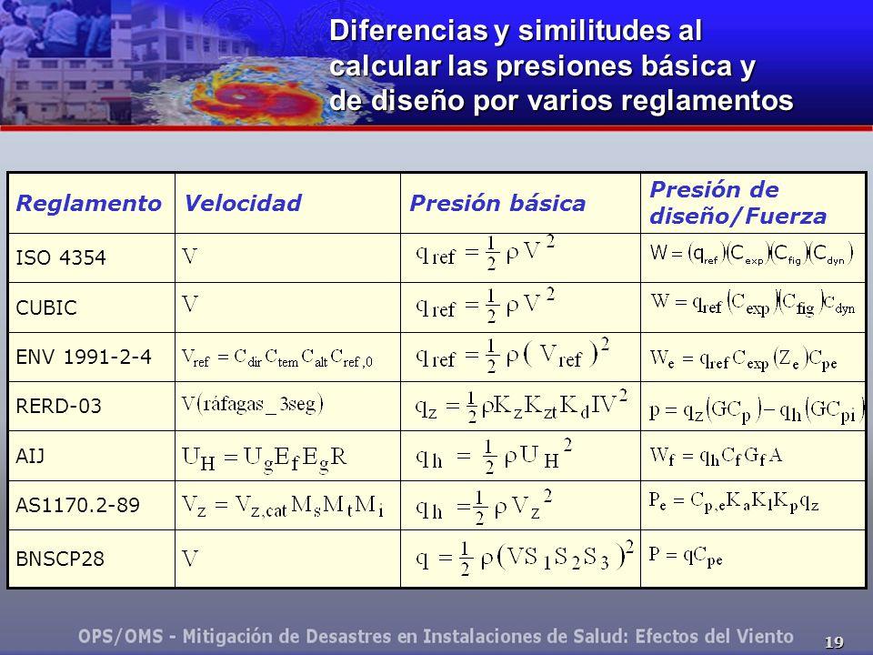 19 Diferencias y similitudes al calcular las presiones básica y de diseño por varios reglamentos AS1170.2-89 BNSCP28 AIJ RERD-03 ENV 1991-2-4 CUBIC ISO 4354 Presión de diseño/Fuerza Presión básicaVelocidadReglamento