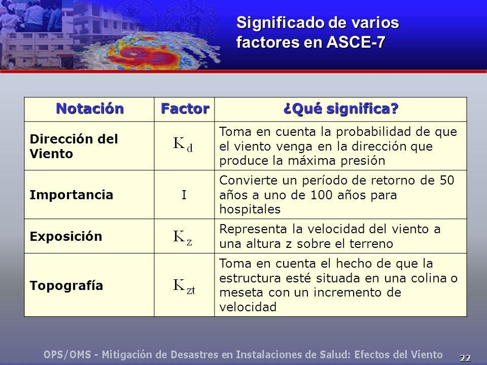 22 NotaciónFactor ¿Qué significa? Dirección del Viento Toma en cuenta la probabilidad de que el viento venga en la dirección que produce la máxima pre