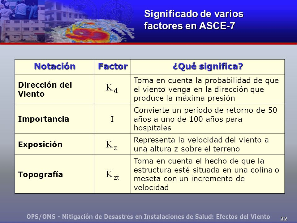 22 NotaciónFactor ¿Qué significa.