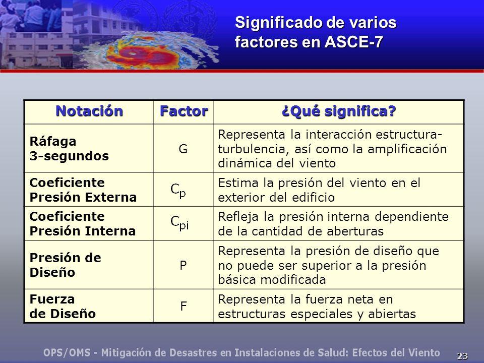 23 NotaciónFactor ¿Qué significa? Ráfaga 3-segundos G Representa la interacción estructura- turbulencia, así como la amplificación dinámica del viento