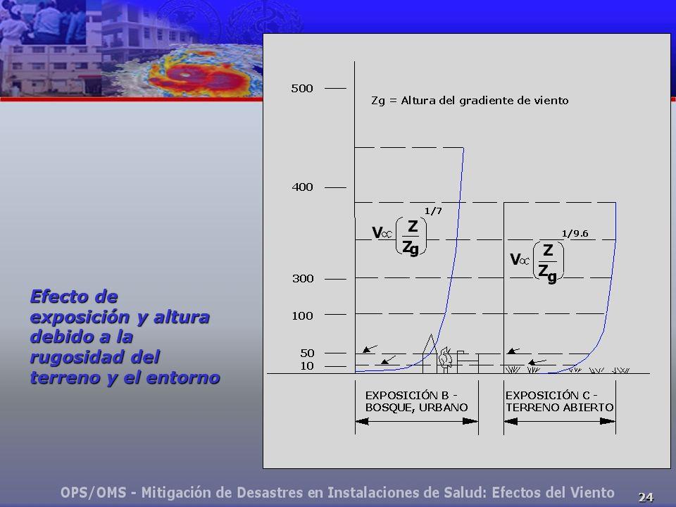 24 Efecto de exposición y altura debido a la rugosidad del terreno y el entorno