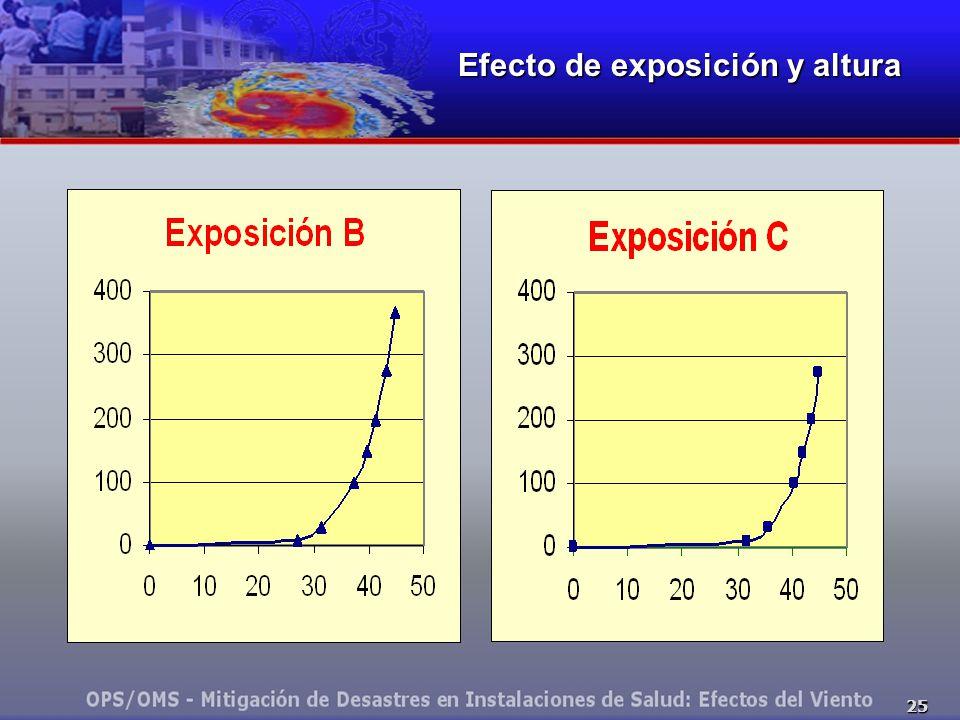 25 Efecto de exposición y altura