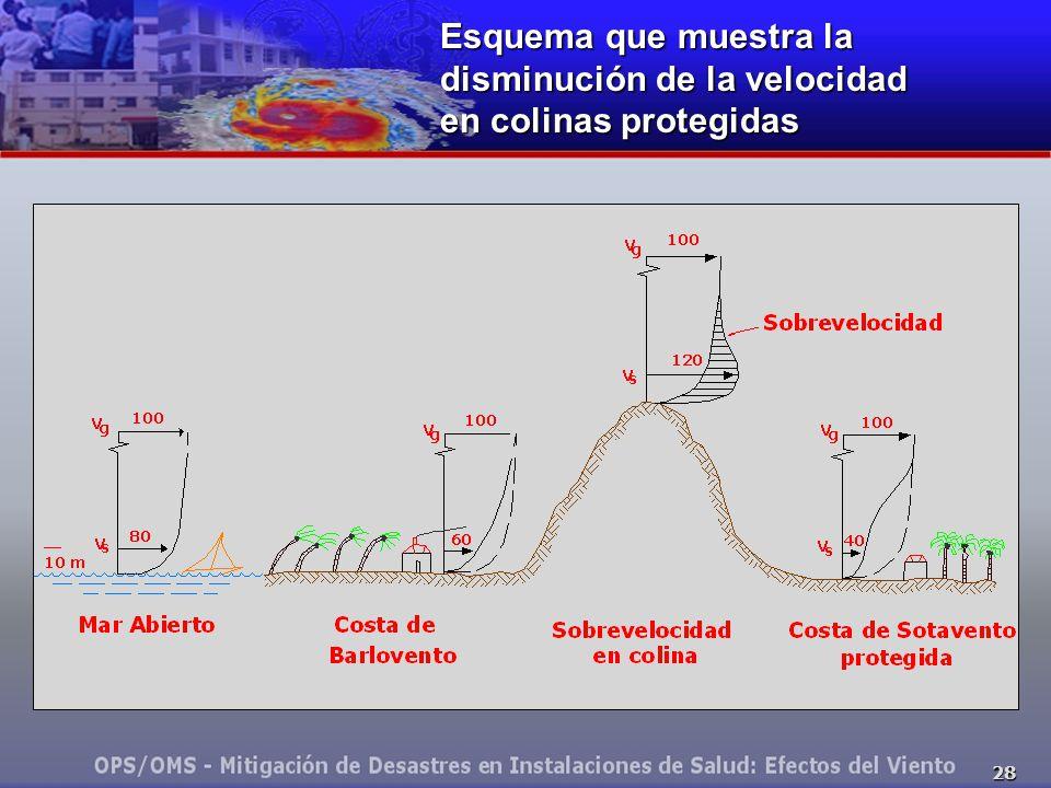 28 Esquema que muestra la disminución de la velocidad en colinas protegidas