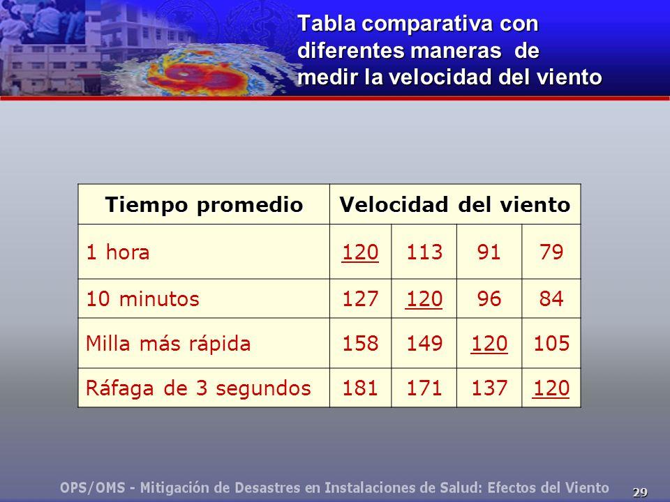 29 Tabla comparativa con diferentes maneras de medir la velocidad del viento Tiempo promedio Velocidad del viento 1 hora1201139179 10 minutos1271209684 Milla más rápida158149120105 Ráfaga de 3 segundos181171137120