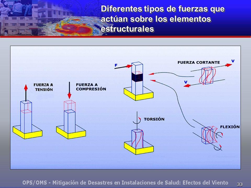 33 Diferentes tipos de fuerzas que actúan sobre los elementos estructurales