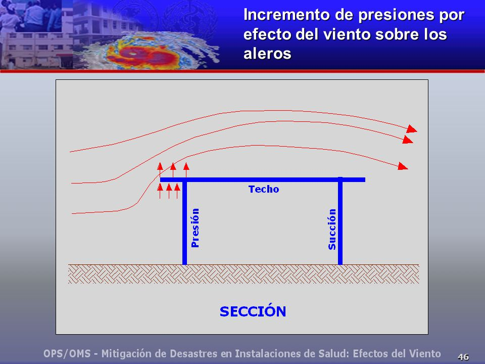 46 Incremento de presiones por efecto del viento sobre los aleros