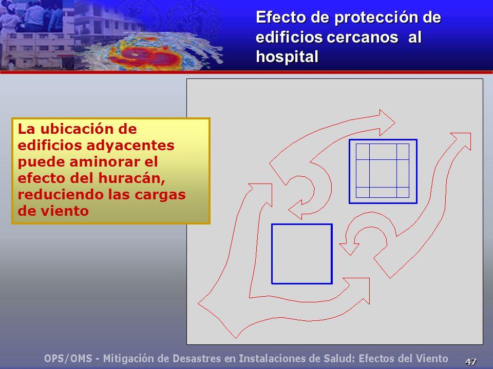 47 Efecto de protección de edificios cercanos al hospital La ubicación de edificios adyacentes puede aminorar el efecto del huracán, reduciendo las cargas de viento