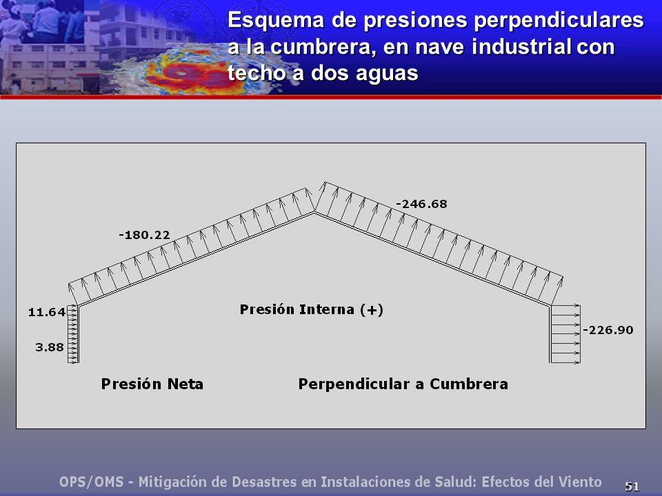 51 Esquema de presiones perpendiculares a la cumbrera, en nave industrial con techo a dos aguas