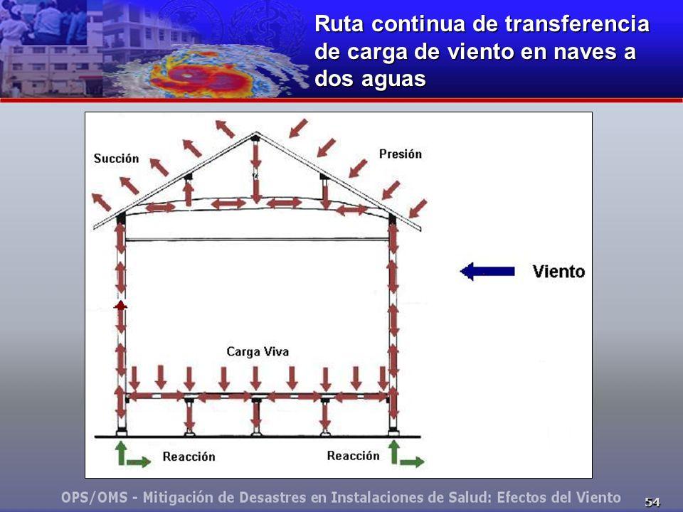 54 Ruta continua de transferencia de carga de viento en naves a dos aguas