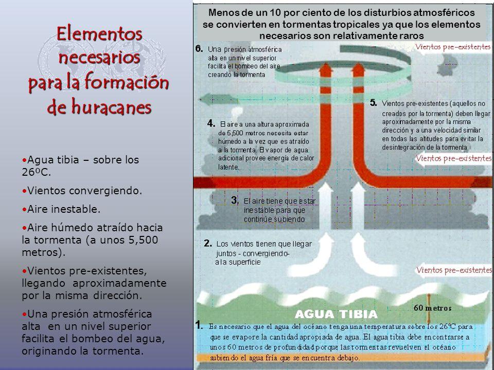 Elementos necesarios para la formación de huracanes Agua tibia – sobre los 26ºC. Vientos convergiendo. Aire inestable. Aire húmedo atraído hacia la to
