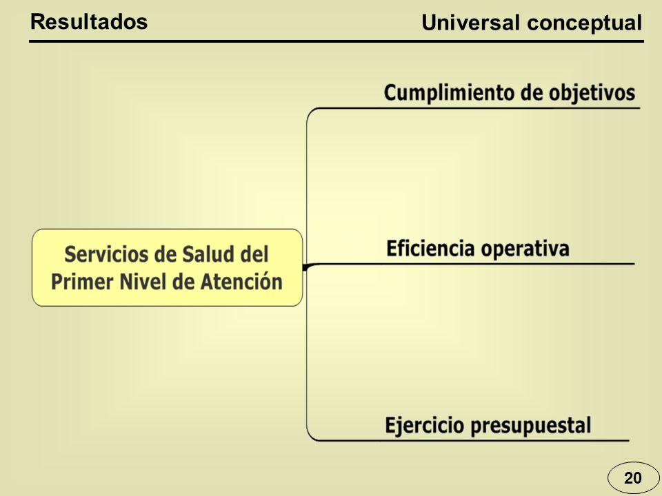 Universal conceptual 20 Resultados
